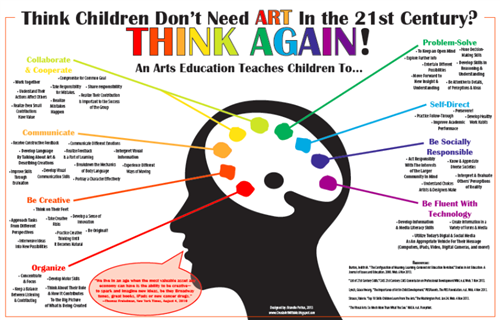 Arts integration poster